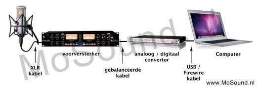 signal-flow-vocal-opname