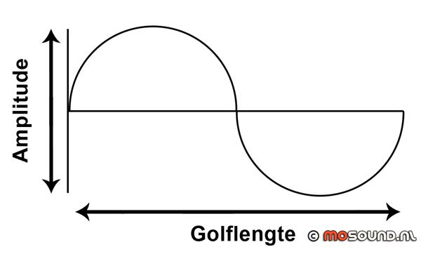 amplitude-en-golflengte_1