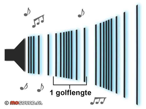 geluidsdruk
